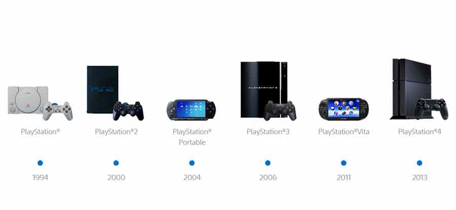 PS1 PS2 PS3 PSVita PS4 PlayStation