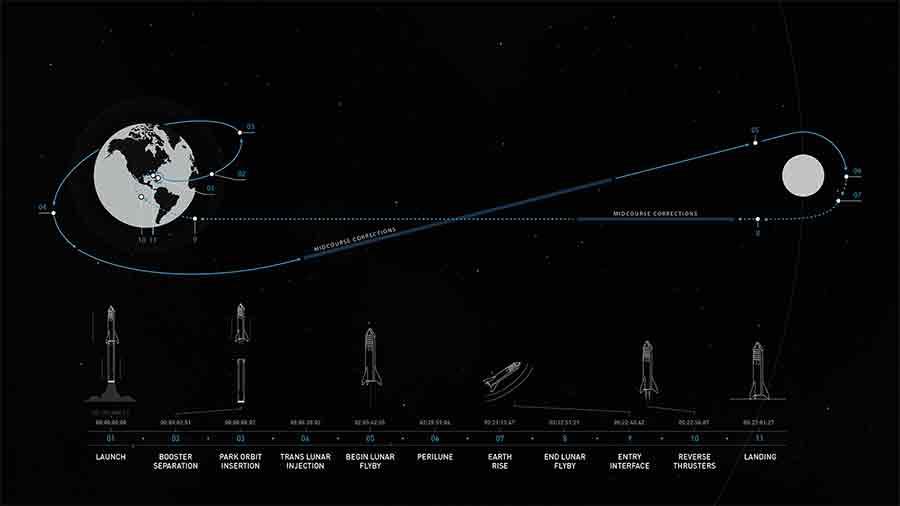Croisière SpaceX Lune