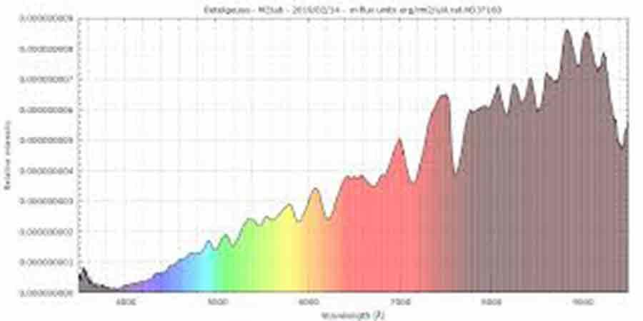 Variation luminosité