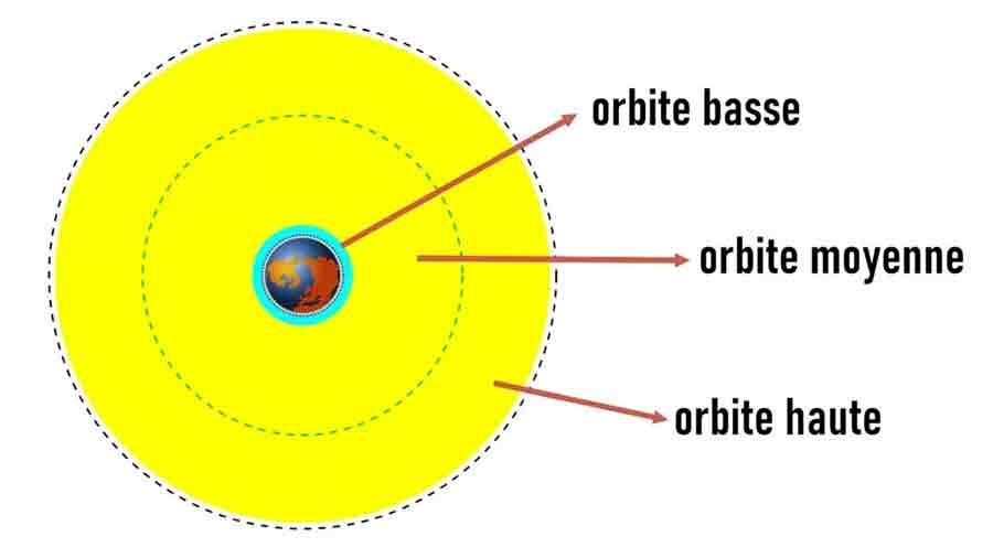 Orbites terrestre